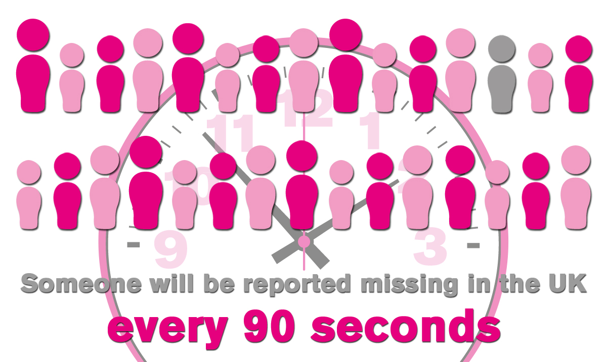 Someone will be reporting missing in the UK every 90 seconds